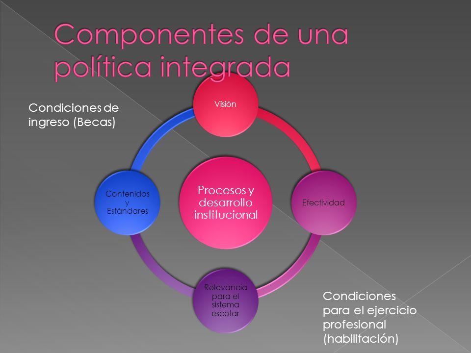 Procesos y desarrollo institucional VisiónEfectividad Relevancia para el sistema escolar Contenidos y Estándares Condiciones de ingreso (Becas) Condic