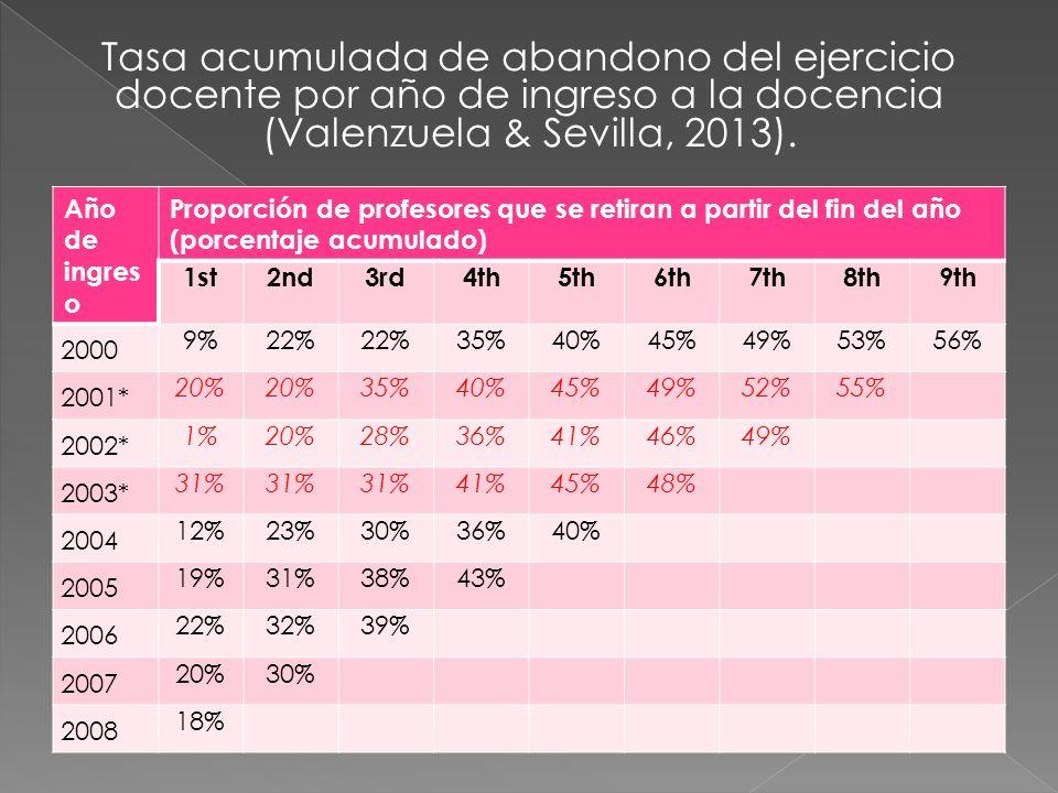Tasa acumulada de abandono del ejercicio docente por año de ingreso a la docencia (Valenzuela & Sevilla, 2013). Año de ingres o Proporción de profesor