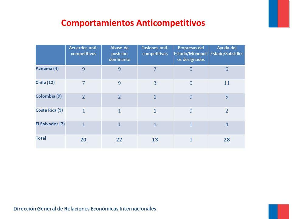 Dirección General de Relaciones Económicas Internacionales Acuerdos anti- competitivos Abuso de posición dominante Fusiones anti- competitivas Empresas del Estado/Monopoli os designados Ayuda del Estado/Subsidios Panamá (4) 99706 Chile (12) 793011 Colombia (9) 22105 Costa Rica (5) 11102 El Salvador (7) 11114 Total 202213128 Comportamientos Anticompetitivos