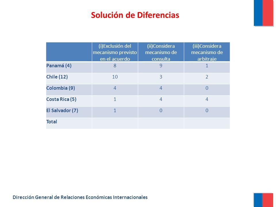 Solución de Diferencias Dirección General de Relaciones Económicas Internacionales (i)Exclusión del mecanismo previsto en el acuerdo (ii)Considera mecanismo de consulta (iii)Considera mecanismo de arbitraje Panamá (4)891 Chile (12)1032 Colombia (9)440 Costa Rica (5)144 El Salvador (7)100 Total