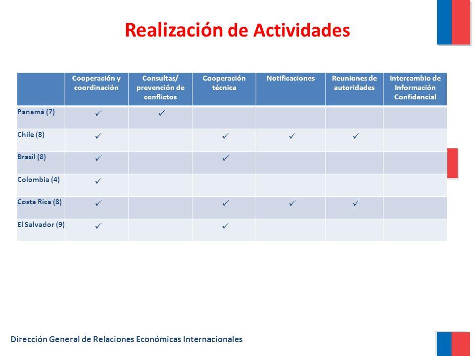 Dirección General de Relaciones Económicas Internacionales Realización de Actividades Cooperación y coordinación Consultas/ prevención de conflictos Cooperación técnica NotificacionesReuniones de autoridades Intercambio de Información Confidencial Panamá (7) Chile (8) Brasil (8) Colombia (4) Costa Rica (8) El Salvador (9)