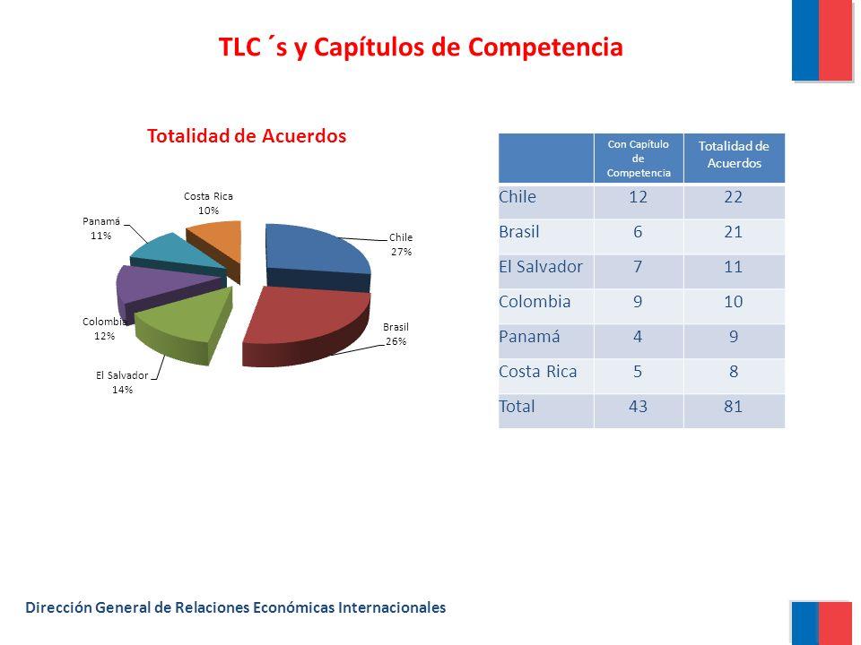 TLC ´s y Capítulos de Competencia Dirección General de Relaciones Económicas Internacionales Con Capítulo de Competencia Totalidad de Acuerdos Chile1222 Brasil621 El Salvador711 Colombia910 Panamá49 Costa Rica58 Total4381