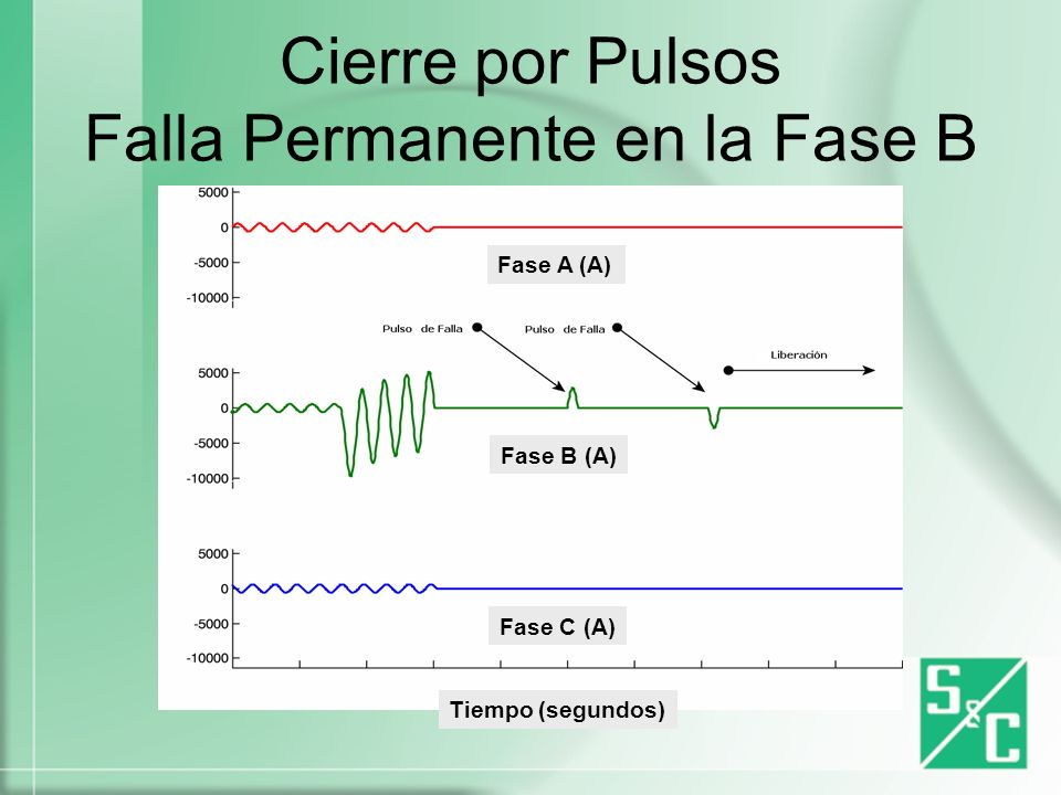 Recierre Convencional Falla Permanente en la Fase B Fase A (A) Fase B (A) Fase C (A) Tiempo (segundos)