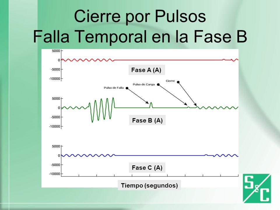 Cierre por Pulsos Falla Permanente en la Fase B Fase A (A) Fase B (A) Fase C (A) Tiempo (segundos)
