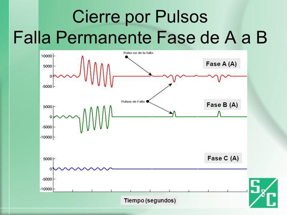 Cierre por Pulsos Falla Temporal en la Fase B Fase A (A) Fase B (A) Fase C (A) Tiempo (segundos)