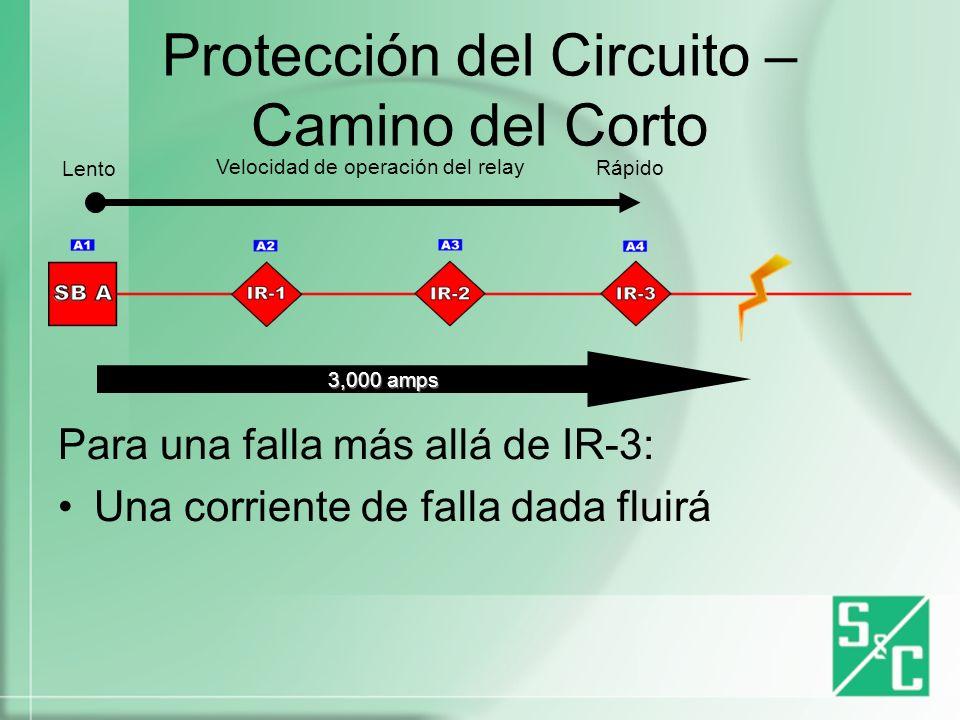 Protección del Circuito – Camino del Corto Para cualquier corriente de falla dada: IR-3 es más rápido que IR-2 IR-2 es más rápido que IR-1 IR-1 es más rápido que SB-A Velocidad de operación del relay Lento Rápido