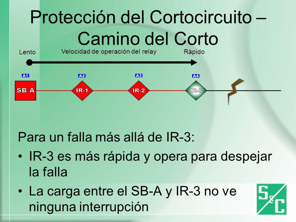 Protección del Circuito – Camino del Corto Para una falla más allá de IR-3: Una corriente de falla dada fluirá Velocidad de operación del relay Lento Rápido 3,000 amps