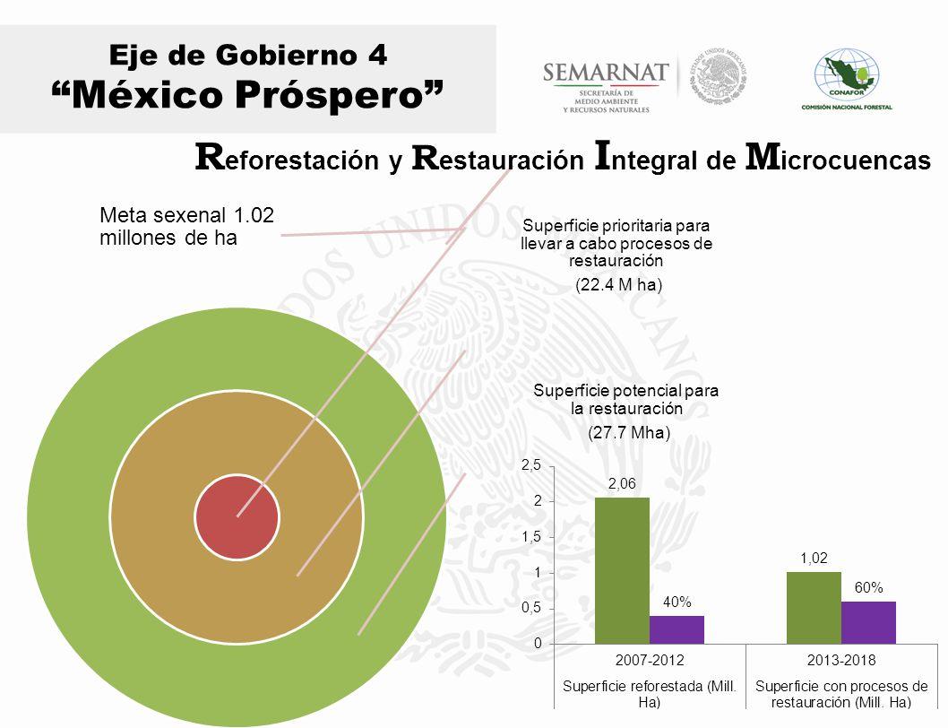 Eje de Gobierno 4 México Próspero Meta sexenal 1.02 millones de ha Superficie prioritaria para llevar a cabo procesos de restauración (22.4 M ha) Supe