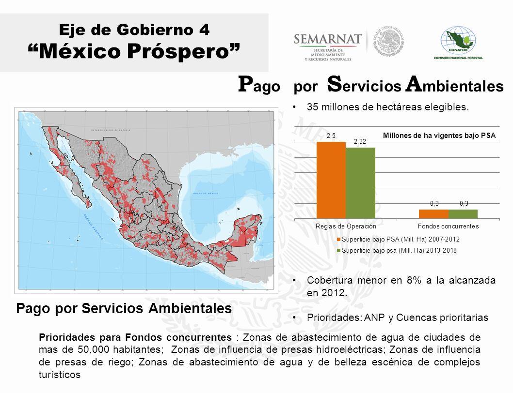 Eje de Gobierno 4 México Próspero Pago por Servicios Ambientales 35 millones de hectáreas elegibles. Cobertura menor en 8% a la alcanzada en 2012. Pri