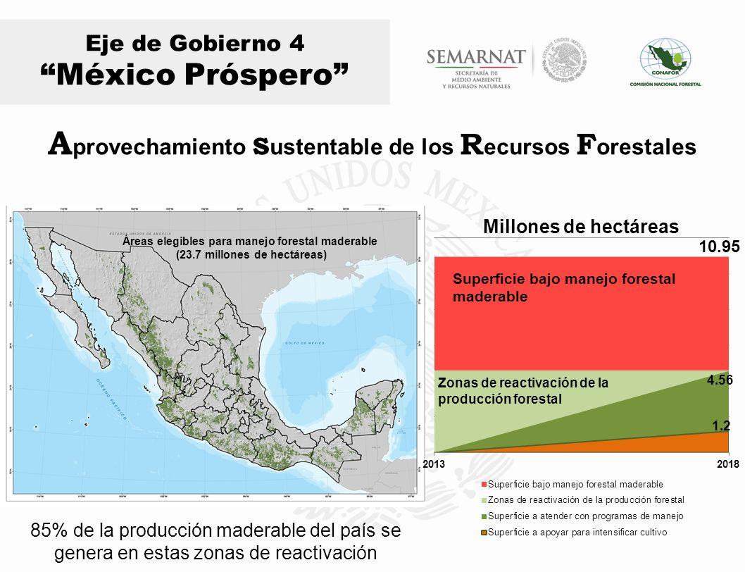 A provechamiento s ustentable de los R ecursos F orestales Eje de Gobierno 4 México Próspero Áreas elegibles para manejo forestal maderable (23.7 mill