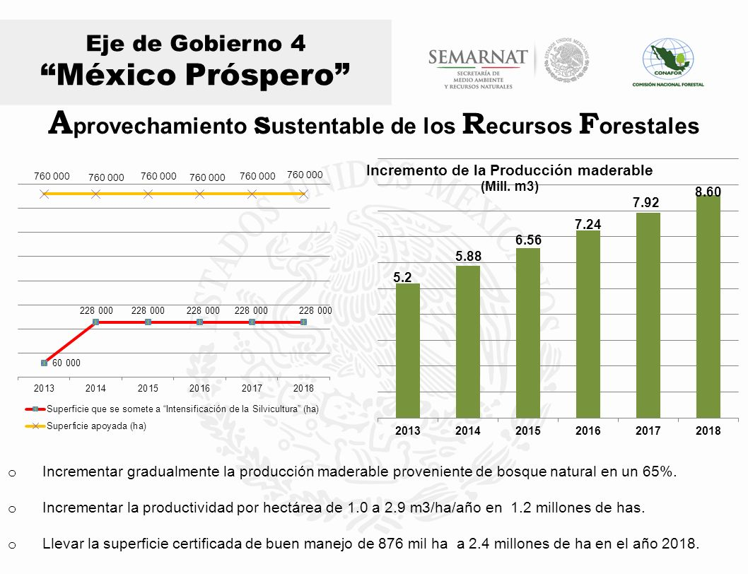 Superficie prioritaria para plantaciones forestales comerciales (4.1 millones de ha) Superficie potencial para plantaciones forestales comerciales (13.9 millones de ha) Superficie con plantaciones forestales comerciales establecidas al año 2012 (242,151 ha) Superficie con plantaciones forestales comerciales establecidas al año 2018 (464,451 ha) Eje de Gobierno 4 México Próspero 13,900,000 4,100,000 464,451 242,151 (ha) P lantaciones F orestales C omerciales (ha) (ha) 2018 (ha) 2012