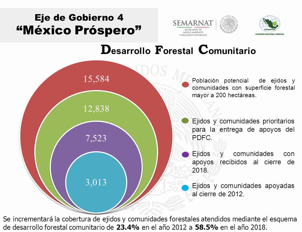 Eje de Gobierno 4 México Próspero Con el desarrollo de capacidades locales y de capital social o Los núcleos de producción con capacidad de transformación y comercialización de productos maderables se incrementarán en un 287%.