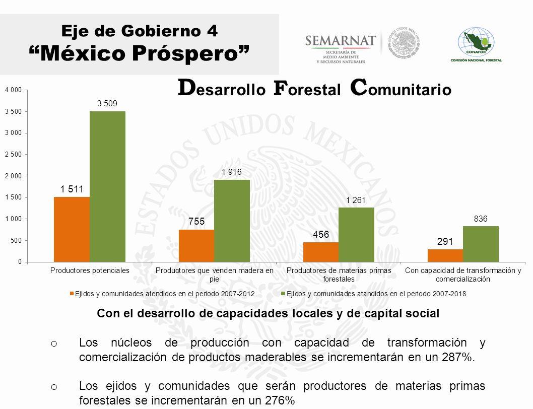 Eje de Gobierno 4 México Próspero Millones de m3 o La producción forestal se incrementará en un 94.5%, al pasar de 5.5 millones de m3 a 10.7 o La producción forestal maderable cubrirá el 50.9% del consumo aparente I ncremento en la P roducción F orestal M aderable del P aís Millones de m3