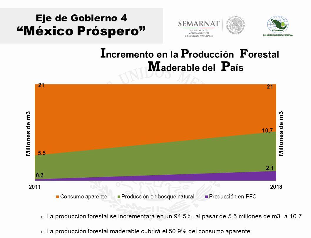 Eje de Gobierno 4 México Próspero Millones de m3 o La producción forestal se incrementará en un 94.5%, al pasar de 5.5 millones de m3 a 10.7 o La prod