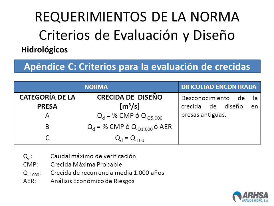 REQUERIMIENTOS DE LA NORMA Criterios de Evaluación y Diseño Q v :Caudal máximo de verificación CMP:Crecida Máxima Probable Q 1.000 :Crecida de recurre