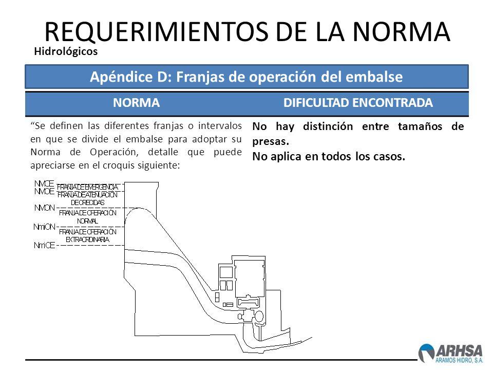 REQUERIMIENTOS DE LA NORMA NORMADIFICULTAD ENCONTRADA Se definen las diferentes franjas o intervalos en que se divide el embalse para adoptar su Norma