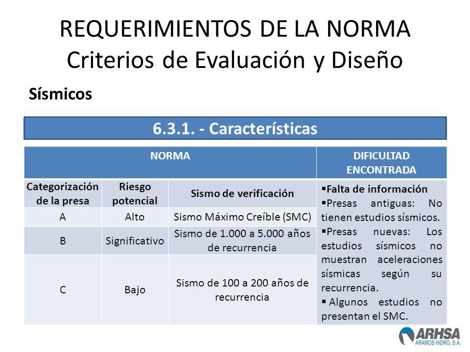 REQUERIMIENTOS DE LA NORMA Criterios de Evaluación y Diseño NORMADIFICULTAD ENCONTRADA Categorización de la presa Riesgo potencial Sismo de verificaci