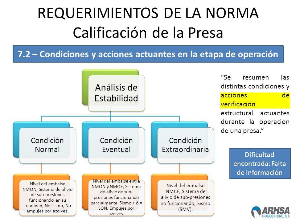 REQUERIMIENTOS DE LA NORMA Calificación de la Presa Análisis de Estabilidad Condición Normal Nivel del embalse NMON, Sistema de alivio de sub-presione