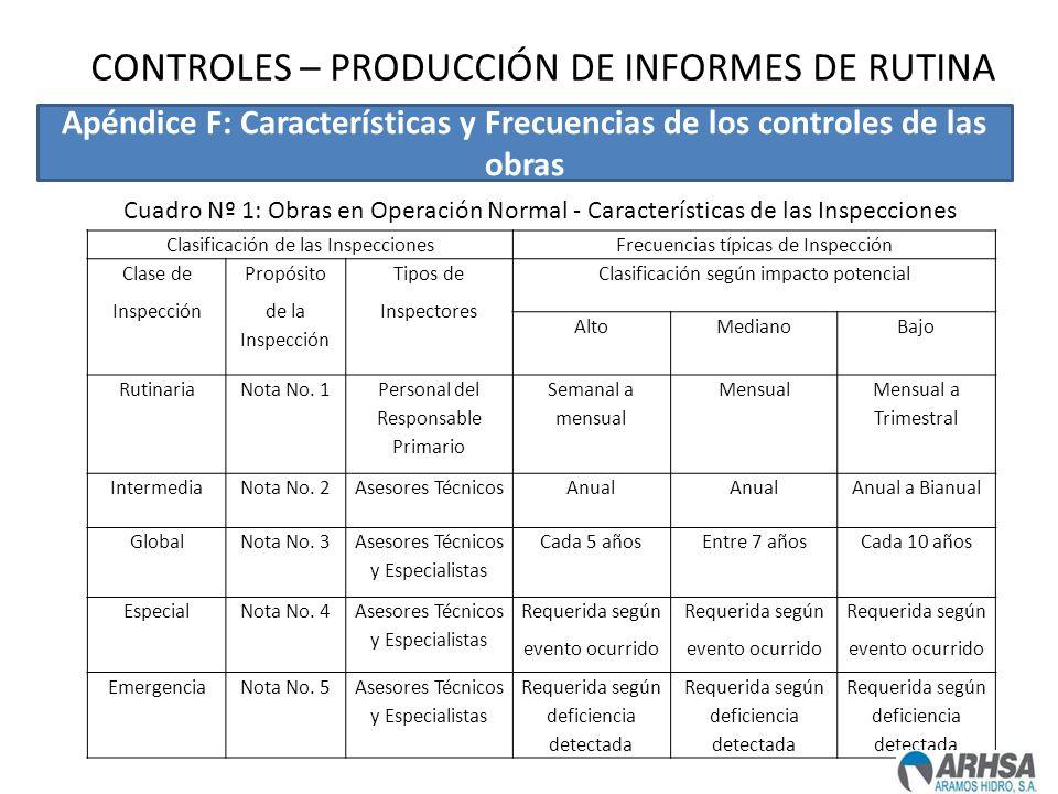 CONTROLES – PRODUCCIÓN DE INFORMES DE RUTINA Clasificación de las InspeccionesFrecuencias típicas de Inspección Clase de Inspección Propósito de la In