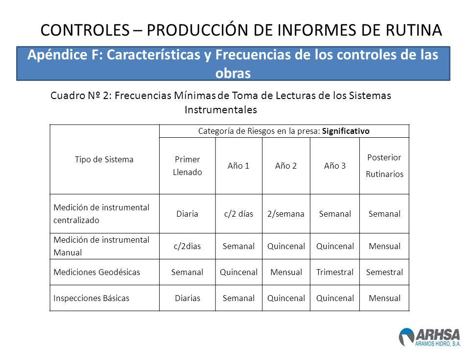 Tipo de Sistema Categoría de Riesgos en la presa: Significativo Primer Llenado Año 1Año 2Año 3 Posterior Rutinarios Medición de instrumental centraliz