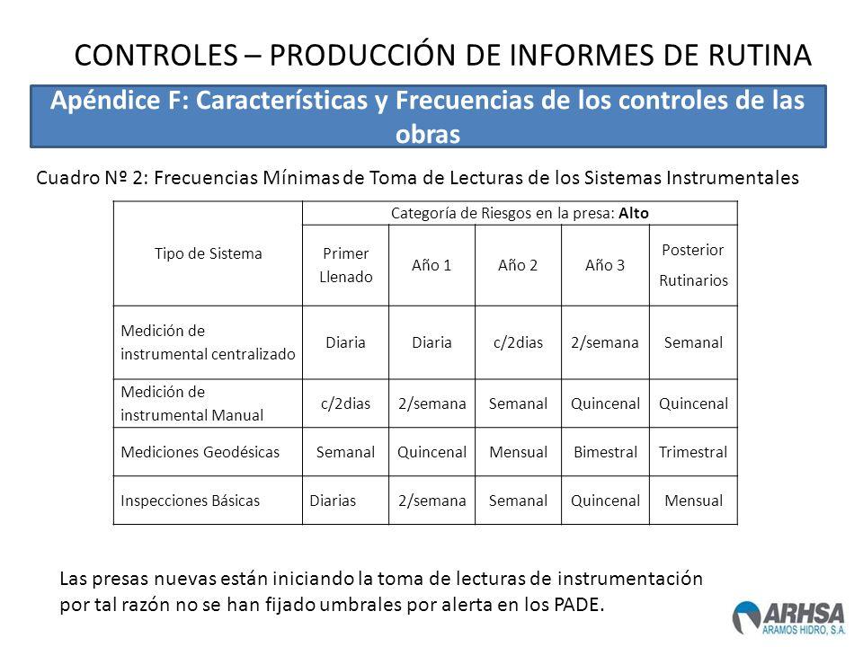 Tipo de Sistema Categoría de Riesgos en la presa: Alto Primer Llenado Año 1Año 2Año 3 Posterior Rutinarios Medición de instrumental centralizado Diari