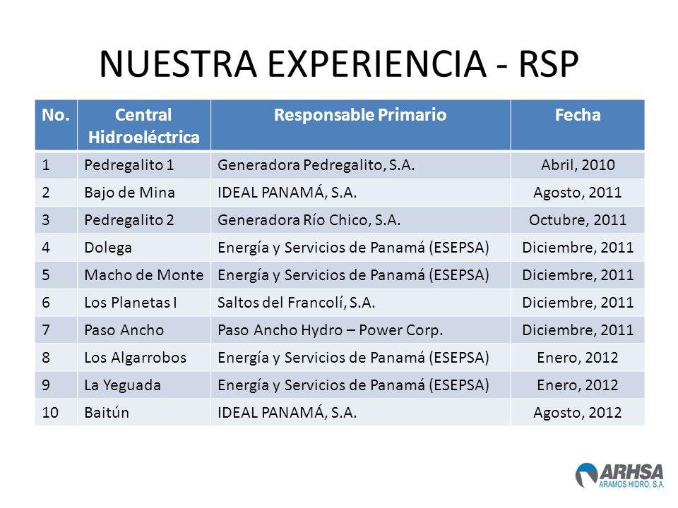 NUESTRA EXPERIENCIA - RSP No.Central Hidroeléctrica Responsable PrimarioFecha 1Pedregalito 1Generadora Pedregalito, S.A.Abril, 2010 2Bajo de MinaIDEAL