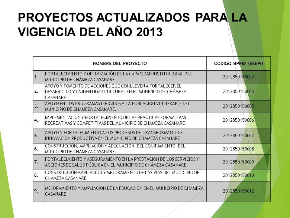 ORDENAMIENTO TERRITORIAL 1. ACTUALIZACIÓN DE LA NOMENCLATURA DE LOS PREDIOS DEL AREA URBANA DEL MUNICIPIO DE CHÁMEZA. PROYECTO DE GESTION: 1. FORMULAC