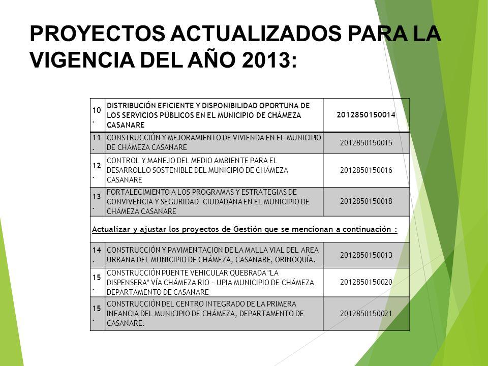 PROYECTOS ACTUALIZADOS PARA LA VIGENCIA DEL AÑO 2013 NOMBRE DEL PROYECTOCODIGO BPPIM (SSEPI) 1. FORTALECIMIENTO Y OPTIMIZACIÓN DE LA CAPACIDAD INSTITU