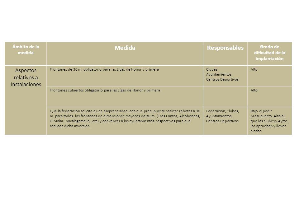 Ámbito de la medida MedidaResponsables Grado de dificultad de la implantación Aspectos relativos a Instalaciones Frontones de 30 m.