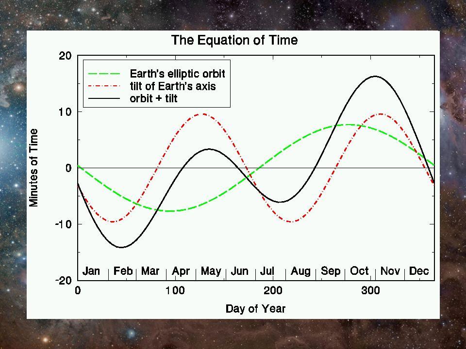 Analema Debido a la ecuación del tiempo, la posición del sol a la misma hora (TSM) cada día cambia describiendo una figura de ocho llamada Analema