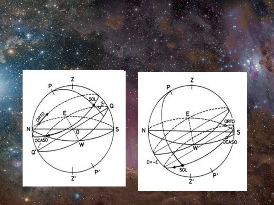 Variaciones con la latitud Los astros salen y se ponen perpendiculares al horizonte en el ecuador.
