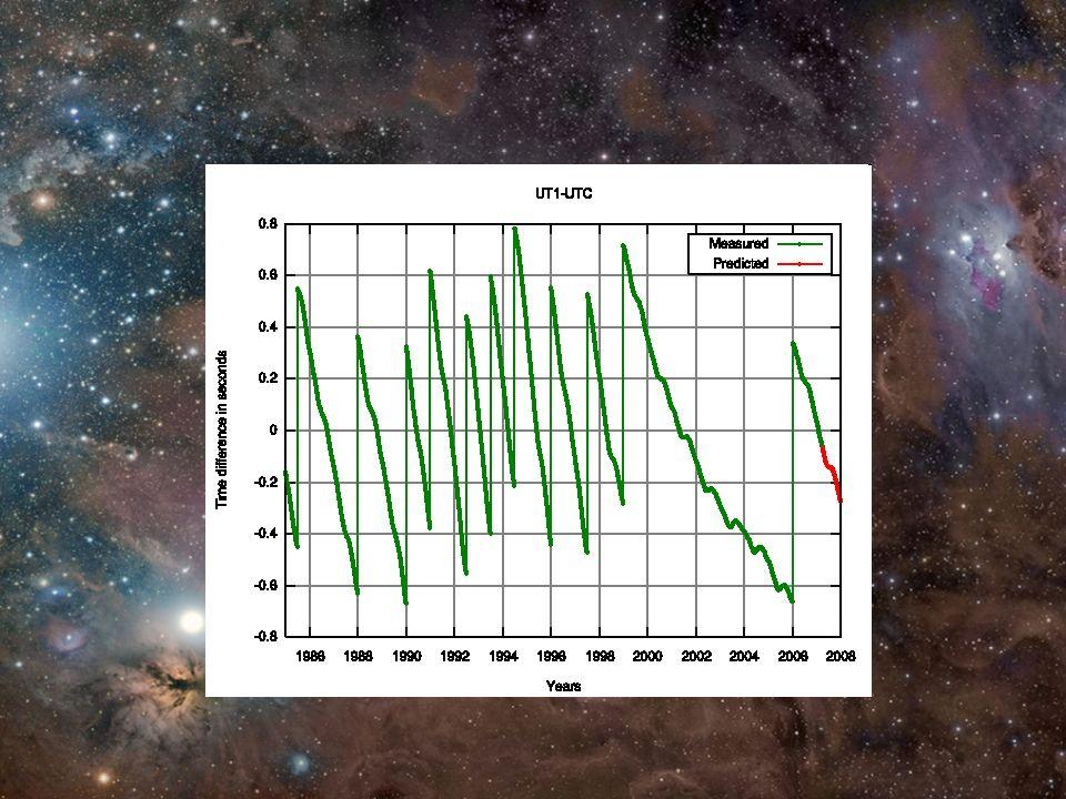 Cosas que afectan la dirección en que vemos una estrella Refracción atmosférica Precesión y nutación Aberración de la luz Movimiento de las estrellas Movimiento solar Paralaje MOVIMIENTO PROPIO