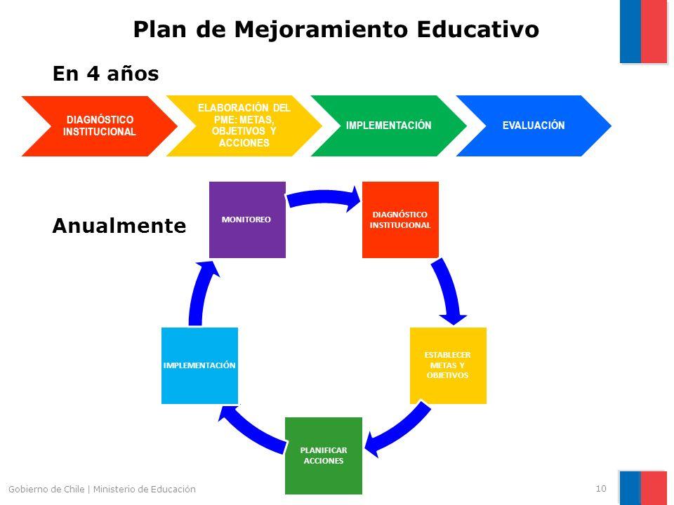 10 Gobierno de Chile | Ministerio de Educación Plan de Mejoramiento Educativo DIAGNÓSTICO INSTITUCIONAL ELABORACIÓN DEL PME: METAS, OBJETIVOS Y ACCION