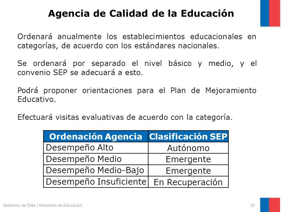 Ordenará anualmente los establecimientos educacionales en categorías, de acuerdo con los estándares nacionales. Se ordenará por separado el nivel bási
