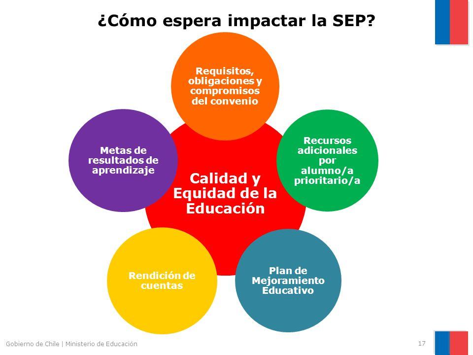 Gobierno de Chile | Ministerio de Educación ¿Cómo espera impactar la SEP? Calidad y Equidad de la Educación Requisitos, obligaciones y compromisos del