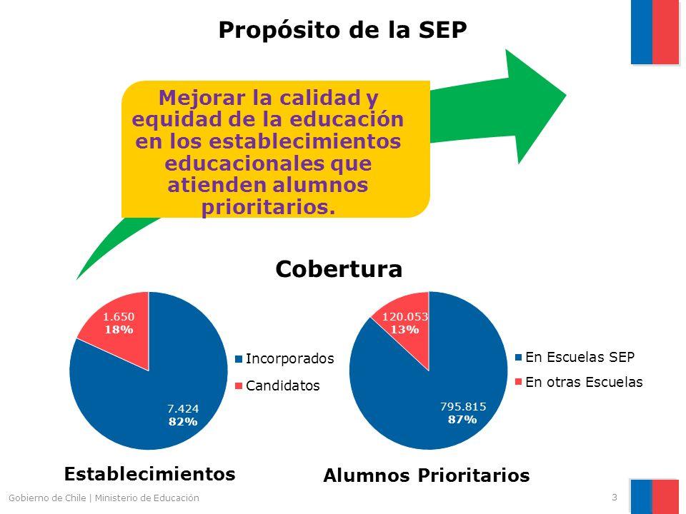 3 Propósito de la SEP Mejorar la calidad y equidad de la educación en los establecimientos educacionales que atienden alumnos prioritarios. Cobertura