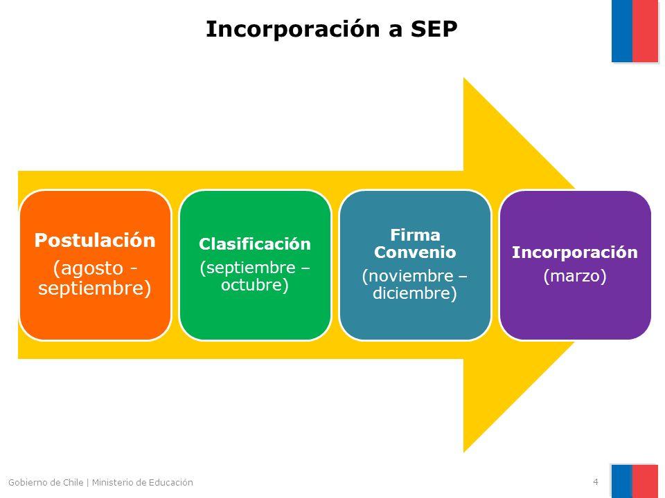 4 Gobierno de Chile | Ministerio de Educación Incorporación a SEP Postulación (agosto - septiembre) Clasificación (septiembre – octubre) Firma Conveni