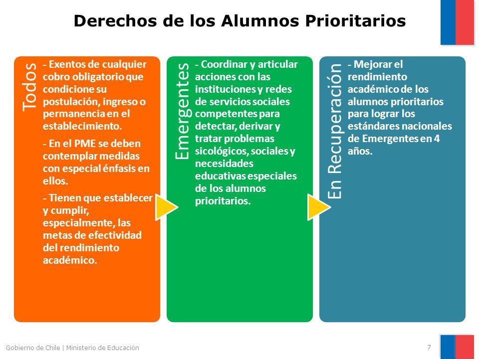 Derechos de los Alumnos Prioritarios Todos - Exentos de cualquier cobro obligatorio que condicione su postulación, ingreso o permanencia en el estable