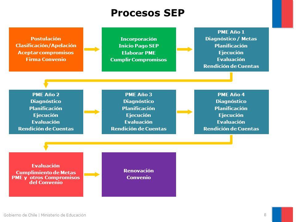 8 Procesos SEP Postulación Clasificación/Apelación Aceptar compromisos Firma Convenio Incorporación Inicio Pago SEP Elaborar PME Cumplir Compromisos P