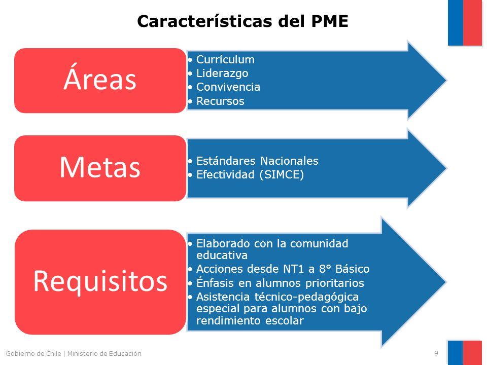 9 Gobierno de Chile | Ministerio de Educación Características del PME Currículum Liderazgo Convivencia Recursos Áreas Estándares Nacionales Efectivida