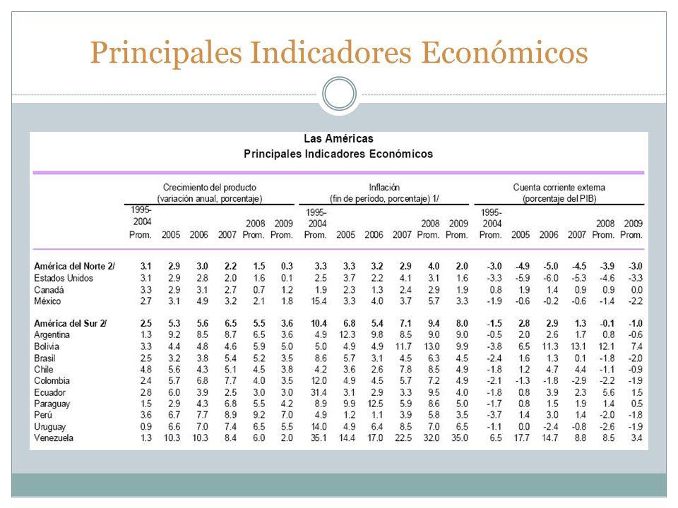Principales Indicadores Económicos