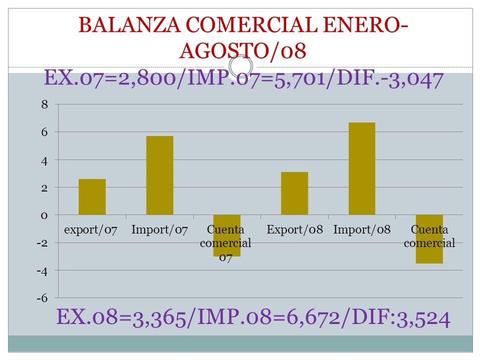 BALANZA COMERCIAL ENERO- AGOSTO/08 EX.07=2,800/IMP.07=5,701/DIF.-3,047 EX.08=3,365/IMP.08=6,672/DIF:3,524