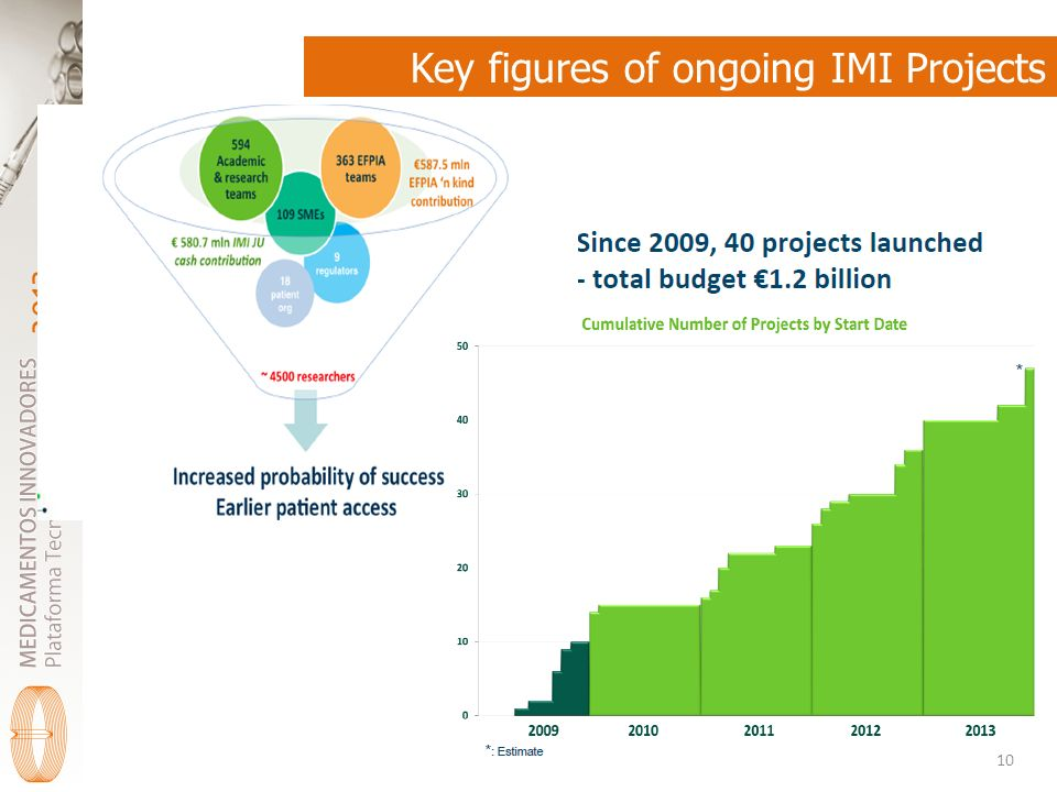2013 Key figures of ongoing IMI Projects 10