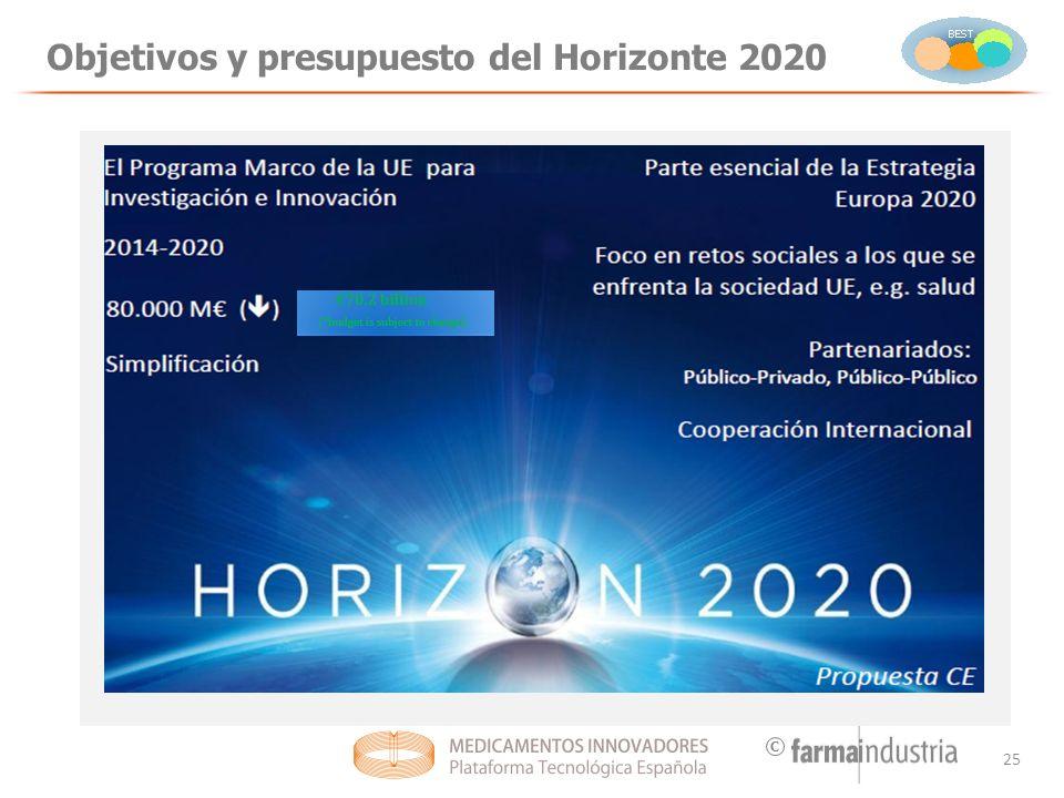 C Objetivos y presupuesto del Horizonte 2020 25