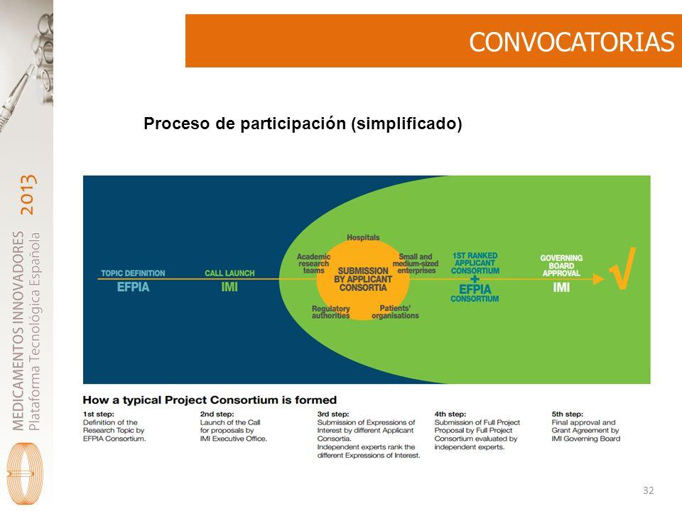 2013 CONVOCATORIAS 32 Proceso de participación (simplificado)