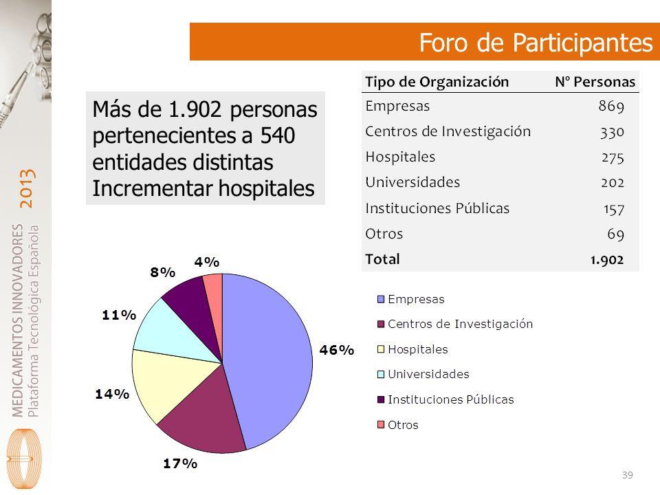 2013 Foro de Participantes 39 Más de 1.902 personas pertenecientes a 540 entidades distintas Incrementar hospitales