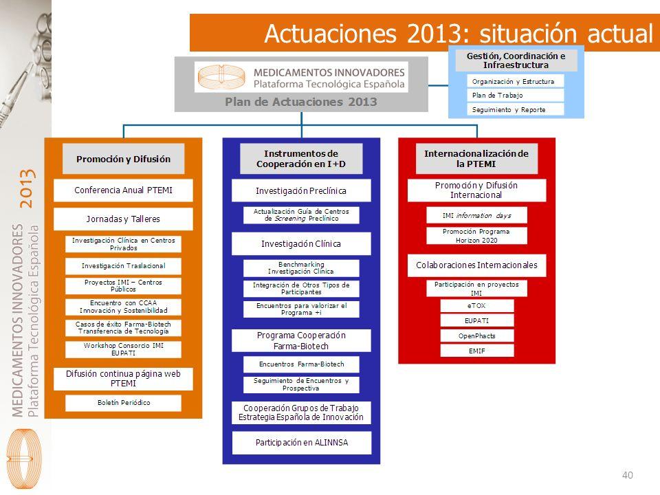 2013 Actuaciones 2013: situación actual 40