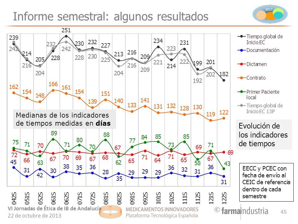 C Informe semestral: algunos resultados Medianas de los indicadores de tiempos medidas en días EECC y PCEC con fecha de envío al CEIC de referencia dentro de cada semestre Evolución de los indicadores de tiempos VI Jornadas de Ética de IB de Andalucía 22 de octubre de 2013 45