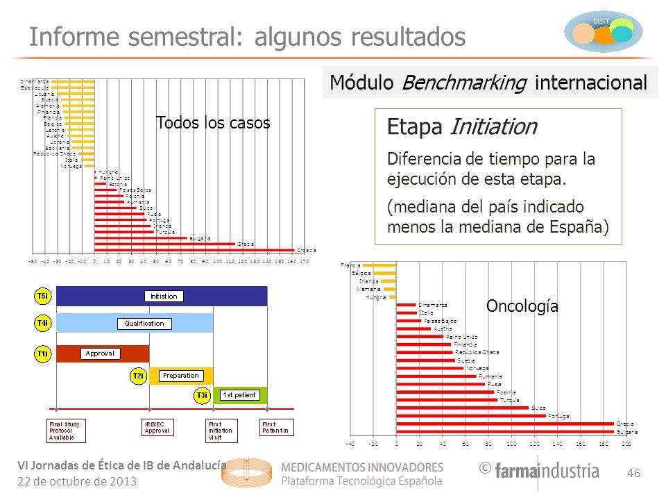 C Informe semestral: algunos resultados Etapa Initiation Diferencia de tiempo para la ejecución de esta etapa.