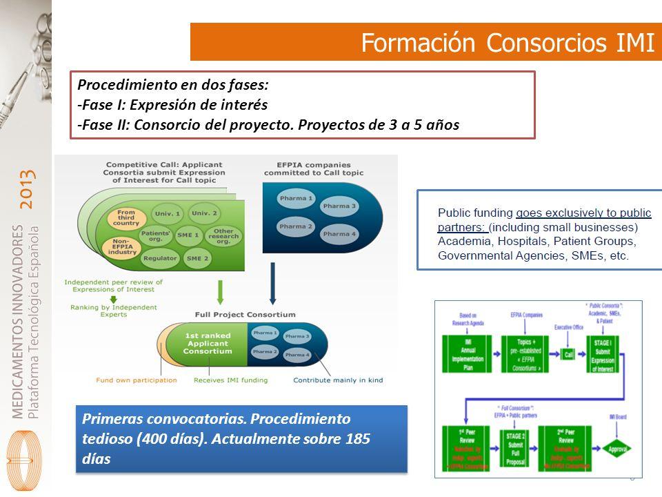 2013 Formación Consorcios IMI 6 Procedimiento en dos fases: -Fase I: Expresión de interés -Fase II: Consorcio del proyecto.